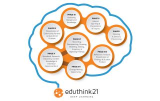 Eduthink21 Poster Design - Southwest Florida
