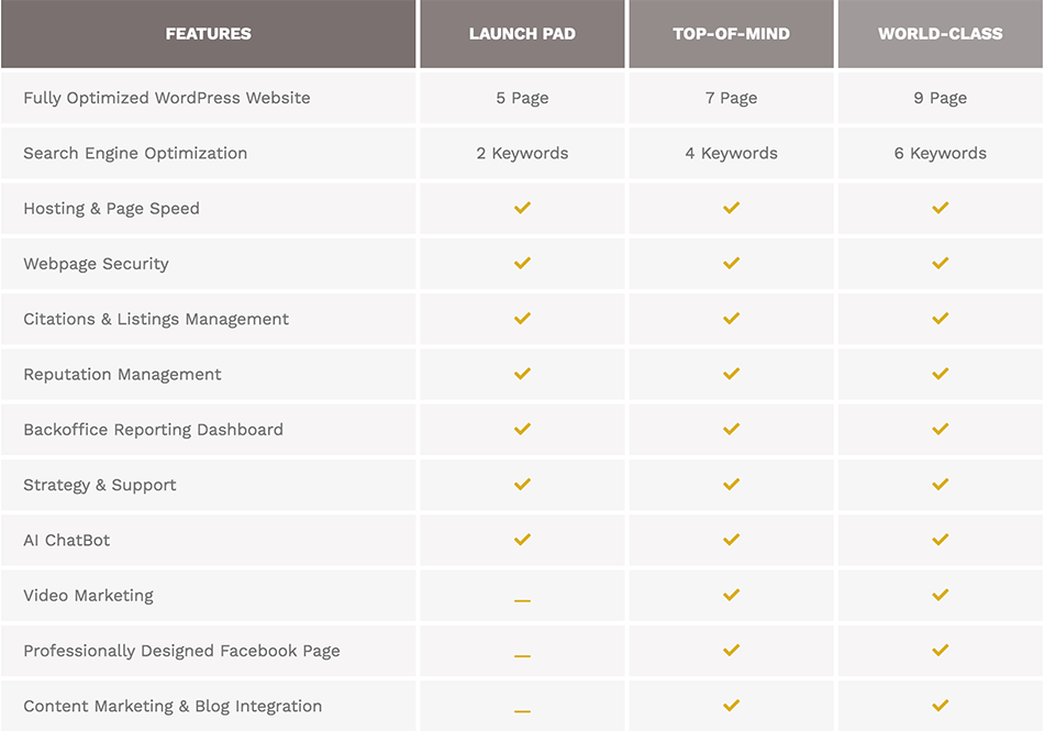 Digital Marketing Services Comparison